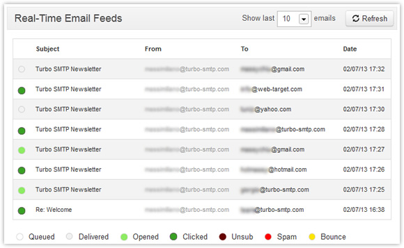 email click and open tracking