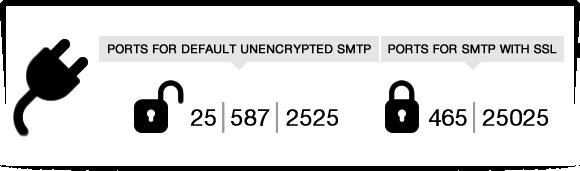 SMTP ports