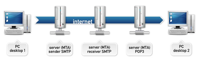 SMTP relays - smtp mail server - professional SMTP service