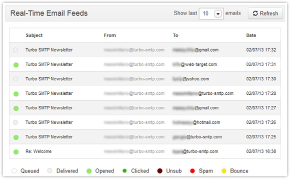 Email Tracking List