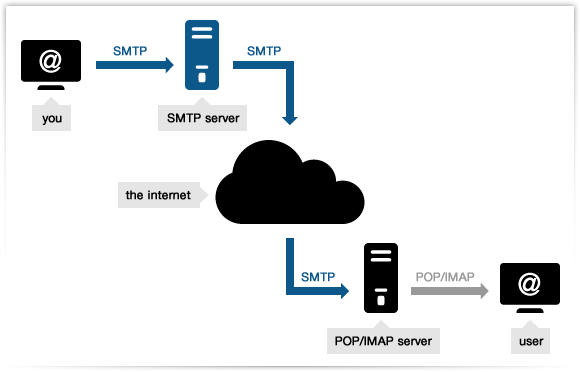 SMTP hosting - smtp mail server - professional SMTP service provider