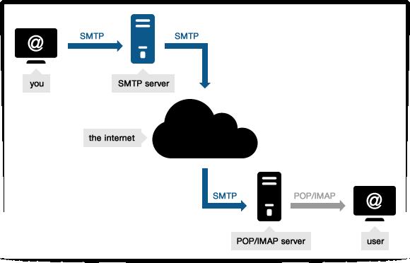 Free SMTP server - smtp mail server - professional SMTP