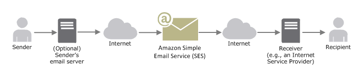 Amazon SES - The Cheapest SMTP Service