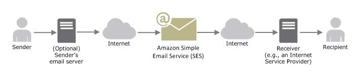 Amazon SES: el servicio SMTP más barato